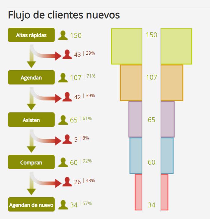 flujo-de-clientes-flowww