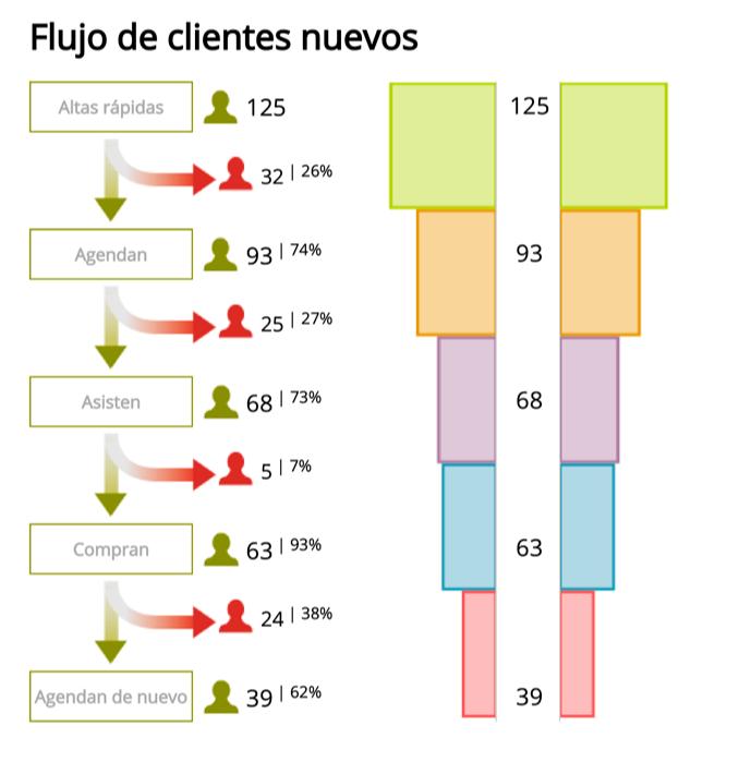 informe-rentabilidad_flujo-clientes-1