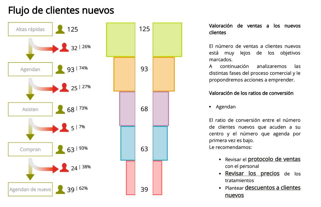 informe-rentabilidad_flujo-clientes